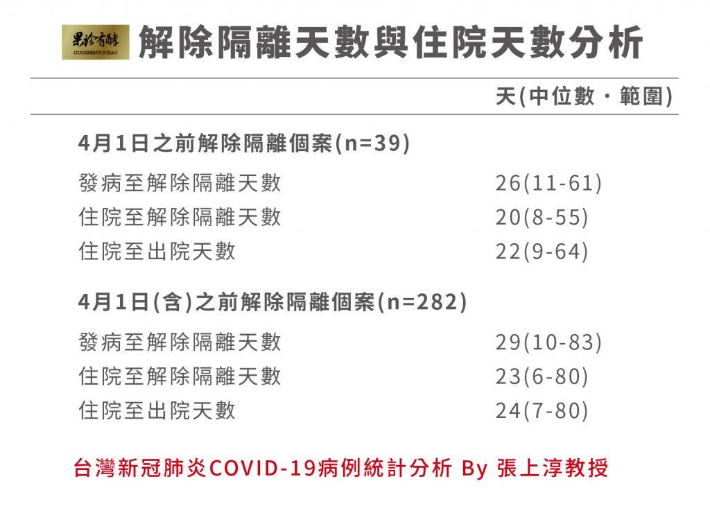 台灣新冠肺炎COVID-19病例統計分析 by 張上淳教授