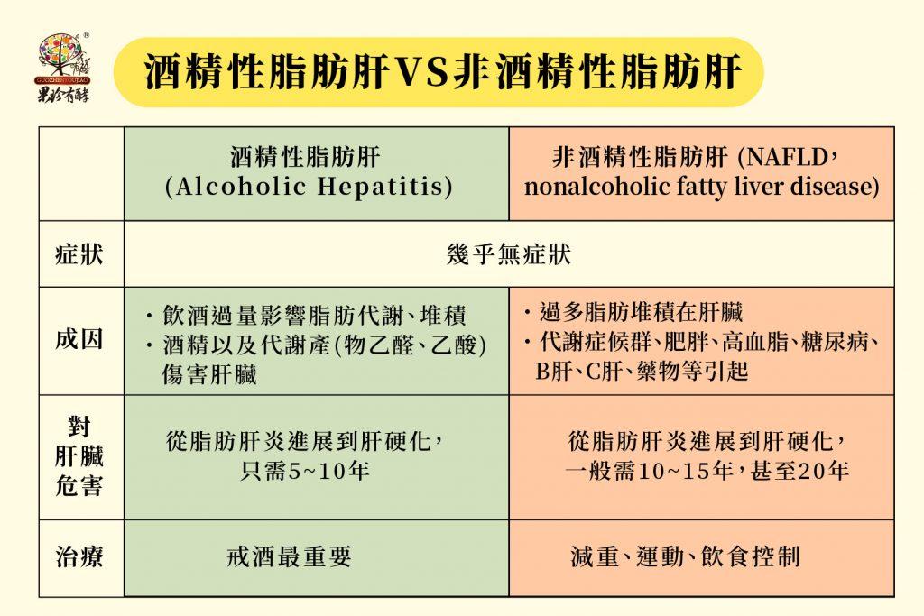 酒精性脂肪肝VS非酒精性脂肪肝