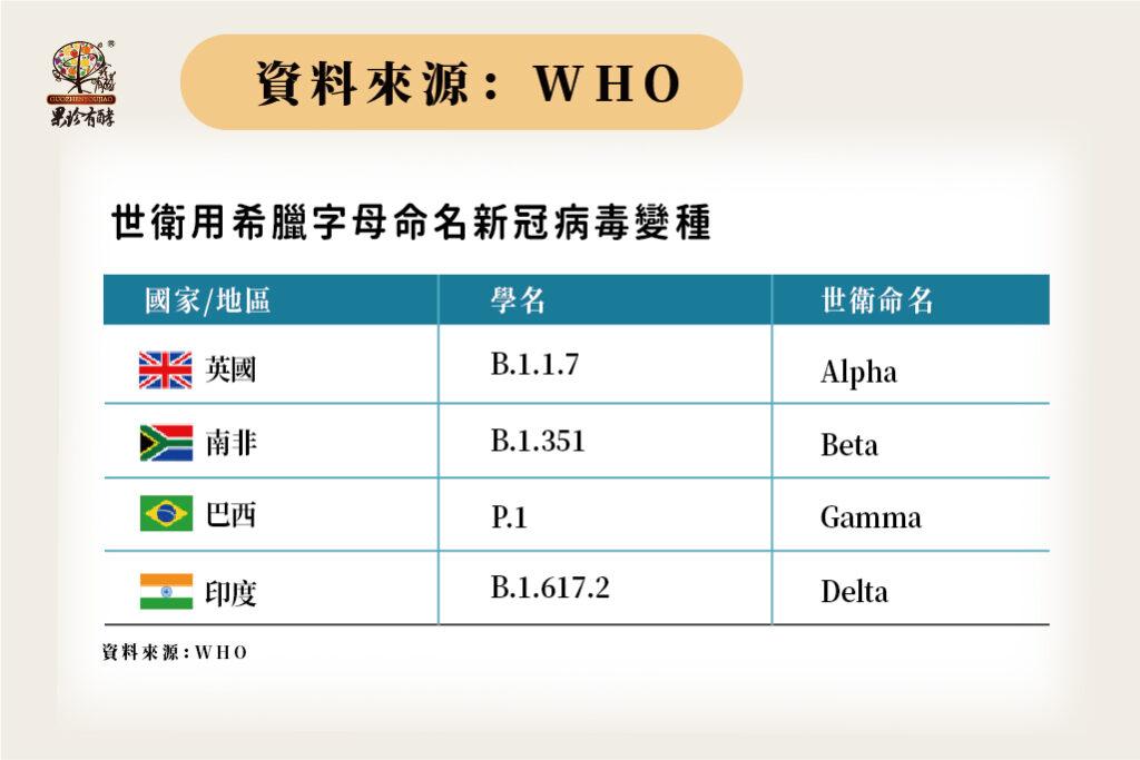 資料來源:WHO