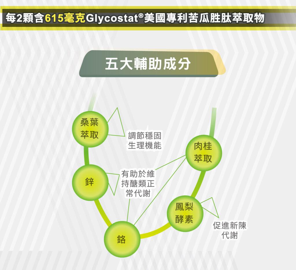 苦瓜胜肽複合膠囊_4