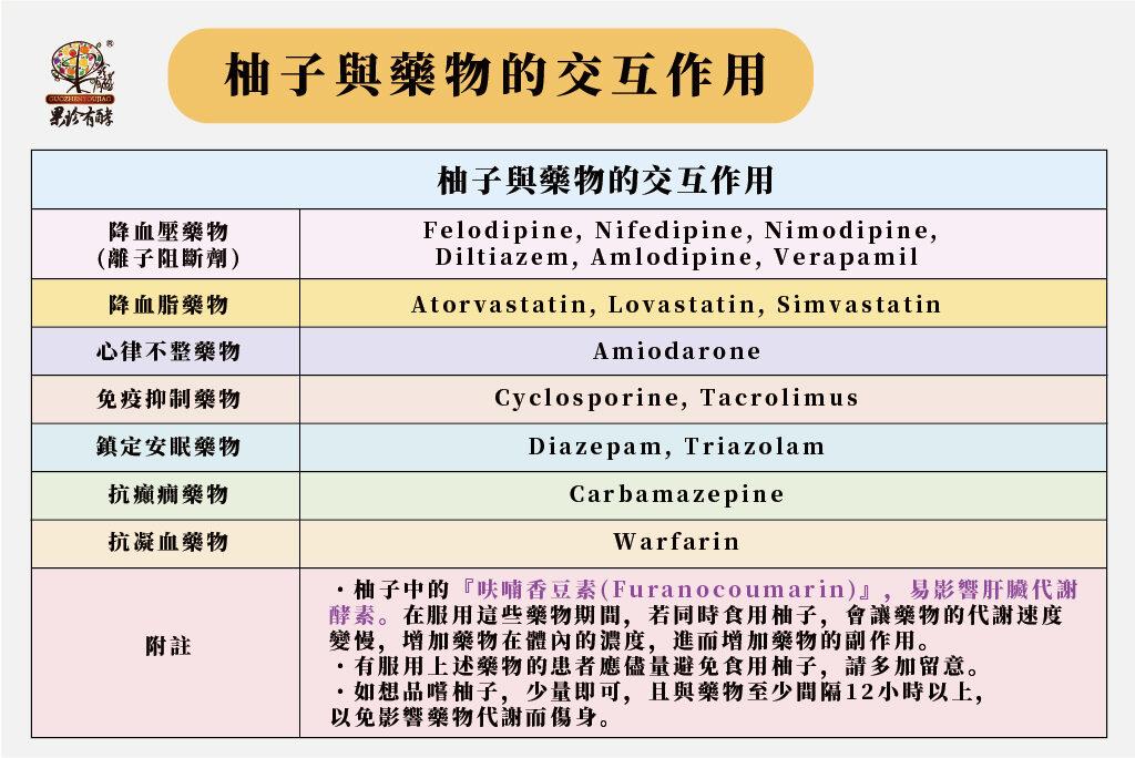 柚子與藥物的交互作用